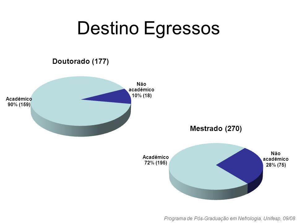 Programa de Pós-Graduação em Nefrologia, Unifesp, 09/08 Destino Egressos