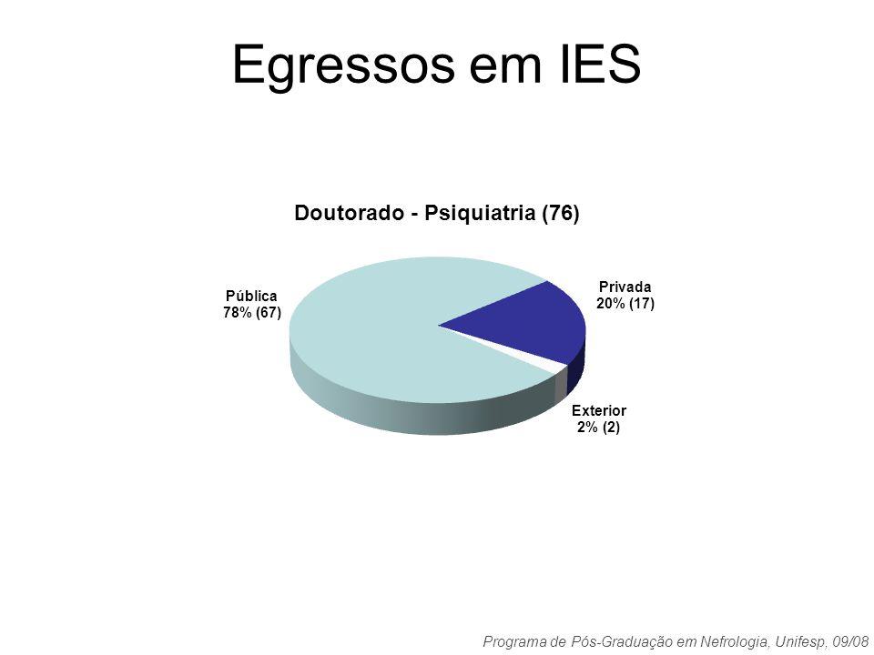 Programa de Pós-Graduação em Nefrologia, Unifesp, 09/08 Egressos em IES