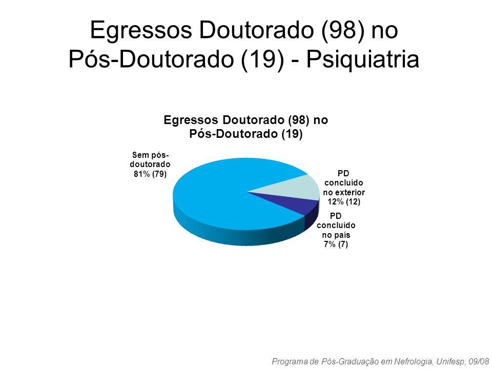 Programa de Pós-Graduação em Nefrologia, Unifesp, 09/08 Egressos Doutorado (98) no Pós-Doutorado (19) - Psiquiatria