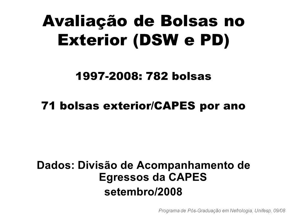 Programa de Pós-Graduação em Nefrologia, Unifesp, 09/08 Avaliação de Bolsas no Exterior (DSW e PD) 1997-2008: 782 bolsas 71 bolsas exterior/CAPES por