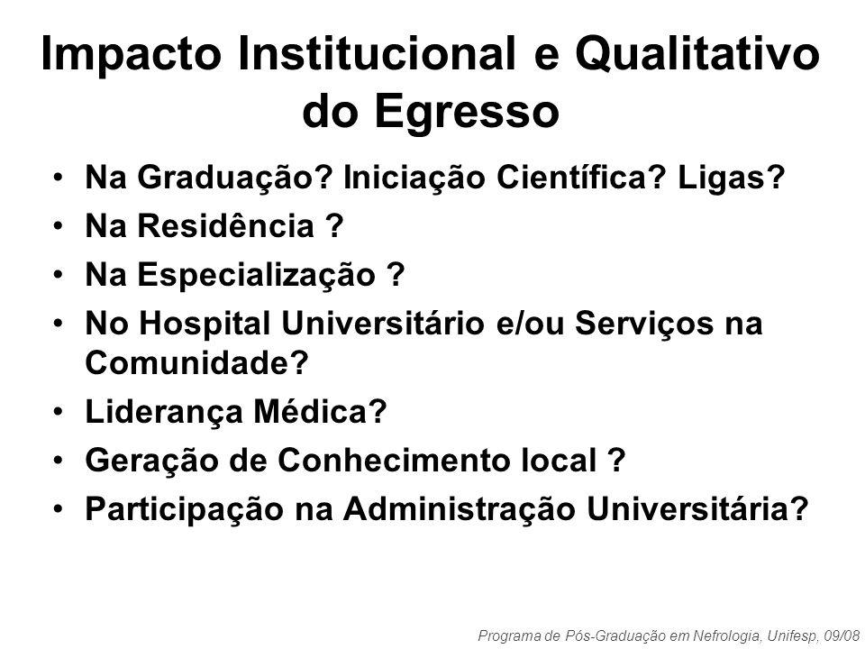 Programa de Pós-Graduação em Nefrologia, Unifesp, 09/08 Impacto Institucional e Qualitativo do Egresso Na Graduação? Iniciação Científica? Ligas? Na R
