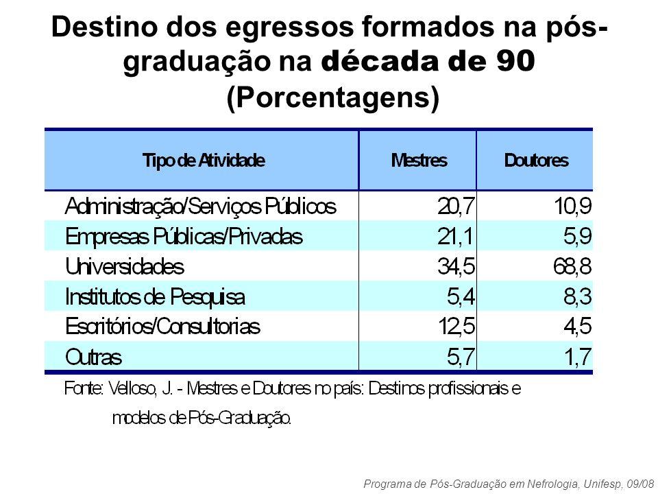 Programa de Pós-Graduação em Nefrologia, Unifesp, 09/08 Destino dos egressos formados na pós- graduação na década de 90 (Porcentagens)
