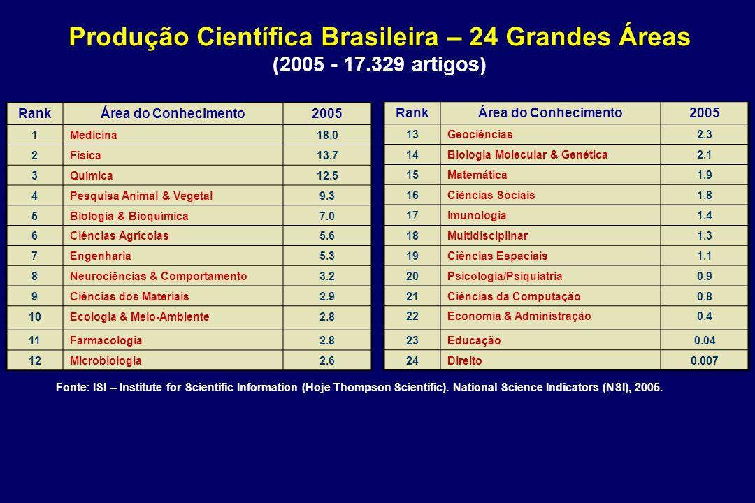 RankÁrea do Conhecimento2005 1Medicina18.0 2Física13.7 3Química12.5 4Pesquisa Animal & Vegetal9.3 5Biologia & Bioquímica7.0 6Ciências Agrícolas5.6 7En