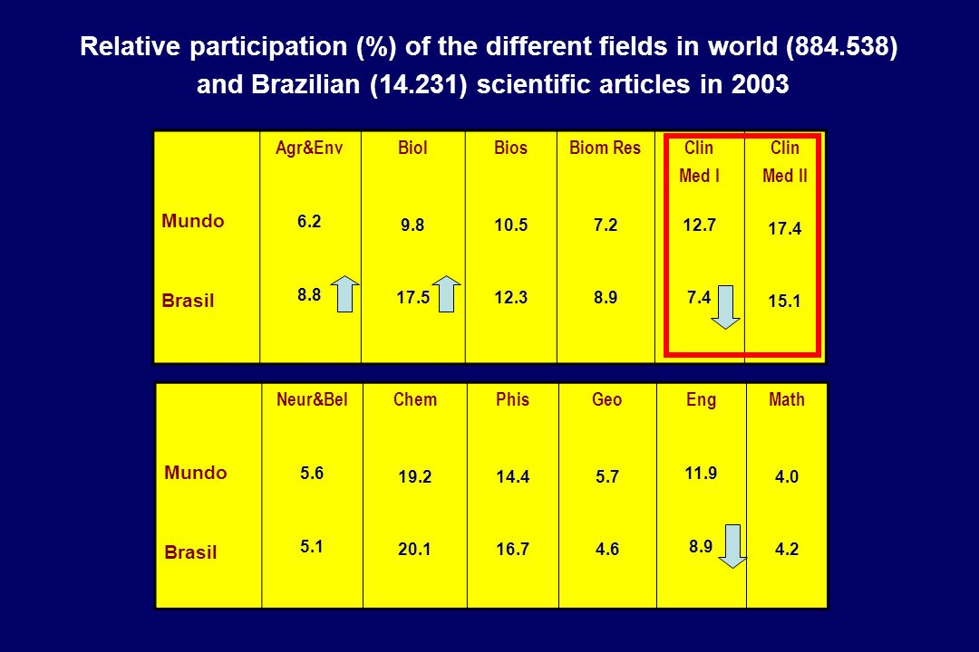 Relative participation (%) of the different fields in world (884.538) and Brazilian (14.231) scientific articles in 2003 Mundo Brasil Agr&Env 6.2 8.8