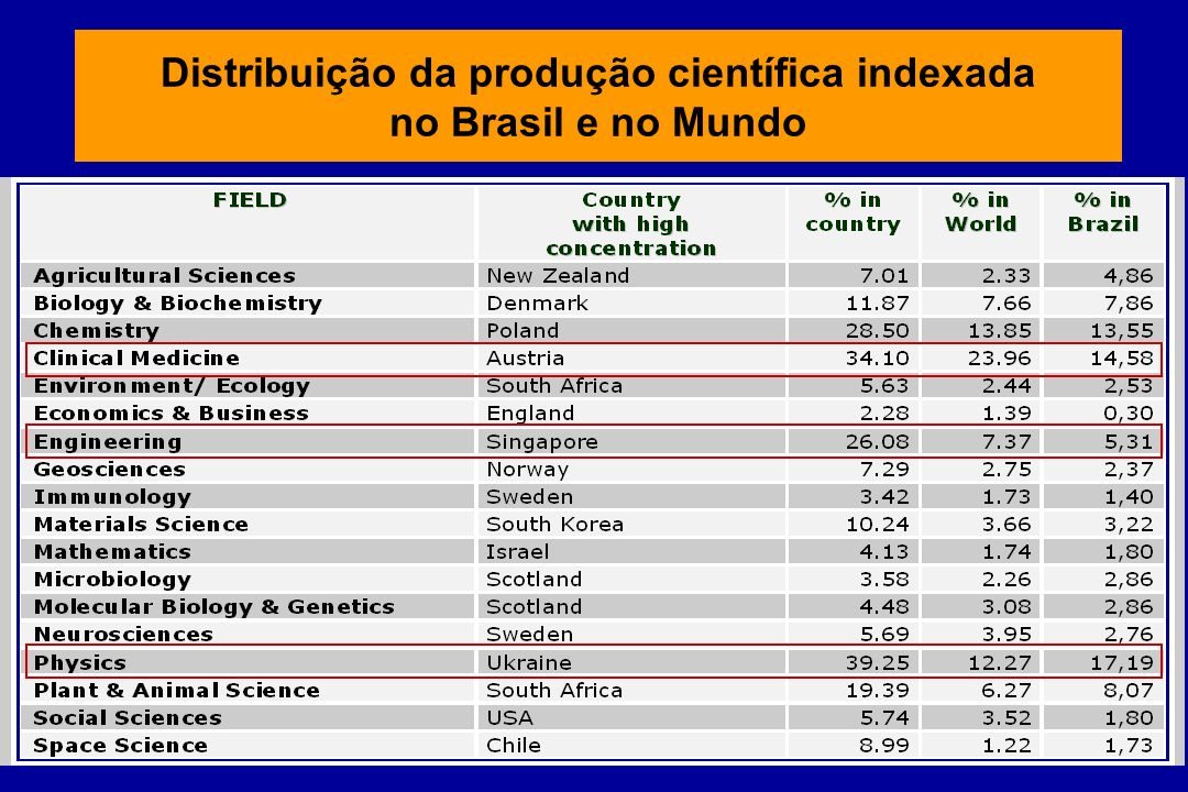 Distribuição da produção científica indexada no Brasil e no Mundo