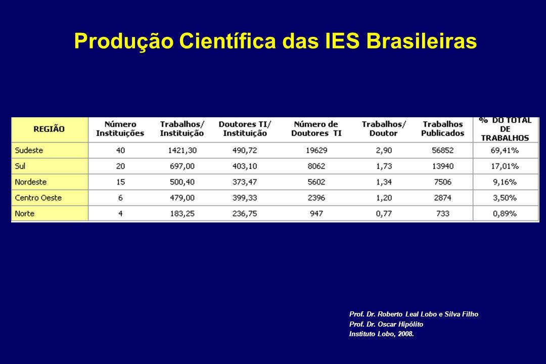 Prof. Dr. Roberto Leal Lobo e Silva Filho Prof. Dr. Oscar Hipólito Instituto Lobo, 2008. Produção Científica das IES Brasileiras