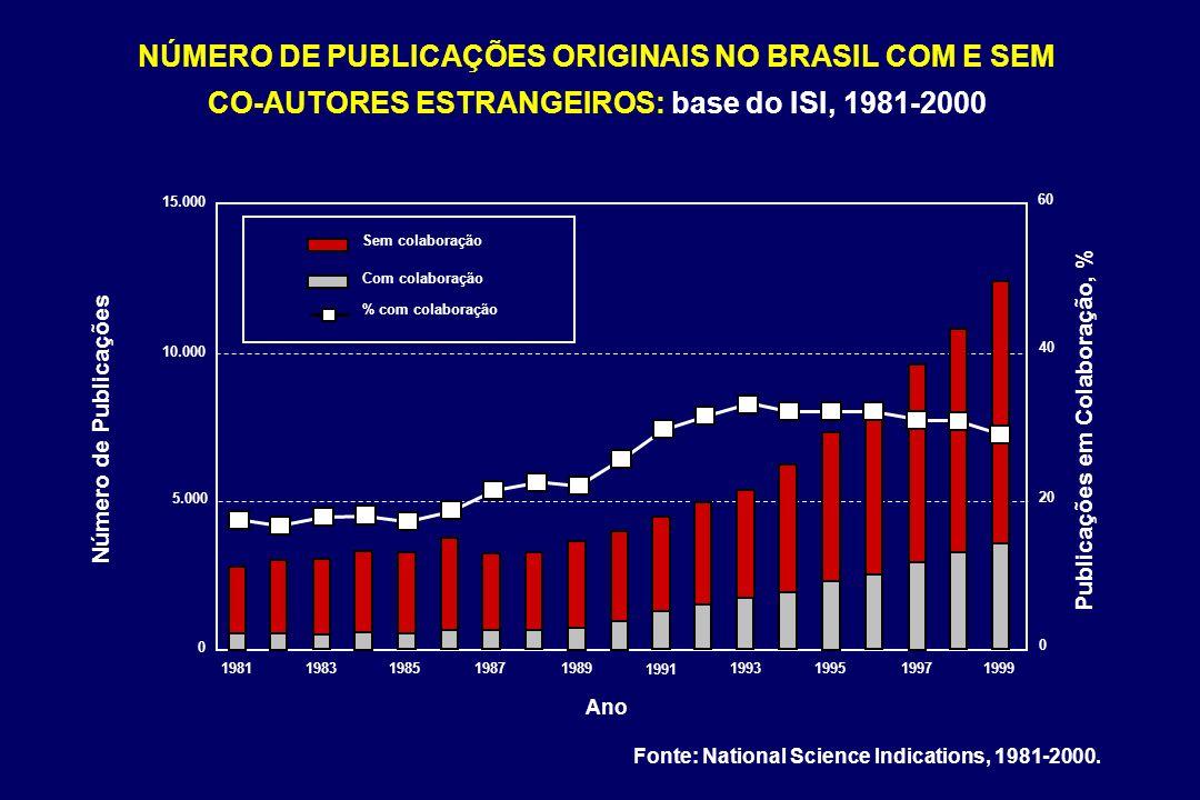 NÚMERO DE PUBLICAÇÕES ORIGINAIS NO BRASIL COM E SEM CO-AUTORES ESTRANGEIROS: base do ISI, 1981-2000 Fonte: National Science Indications, 1981-2000. 15