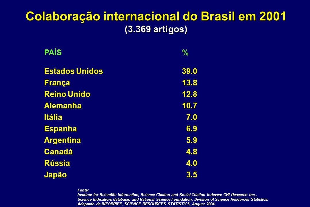 Colaboração internacional do Brasil em 2001 (3.369 artigos) PAÍS% Estados Unidos39.0 França13.8 Reino Unido12.8 Alemanha10.7 Itália 7.0 Espanha 6.9 Ar