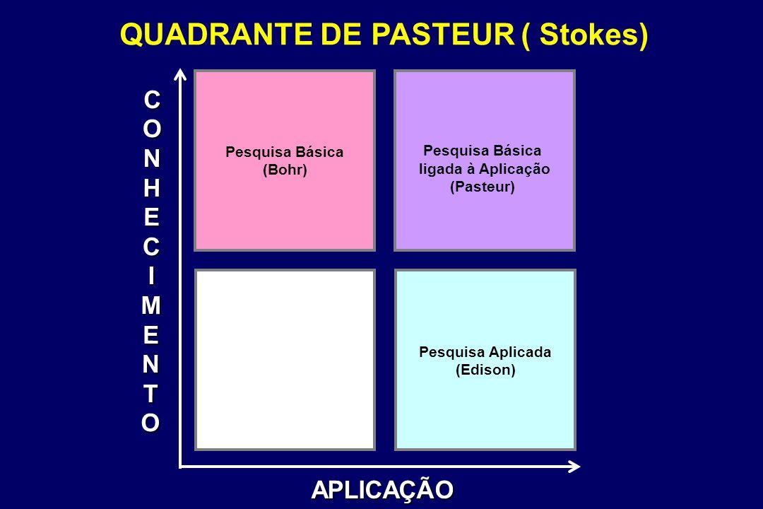 Pesquisa Básica (Bohr) Pesquisa Básica ligada à Aplicação (Pasteur) Pesquisa Aplicada (Edison) CONHECIMENTO APLICAÇÃO QUADRANTE DE PASTEUR ( Stokes)