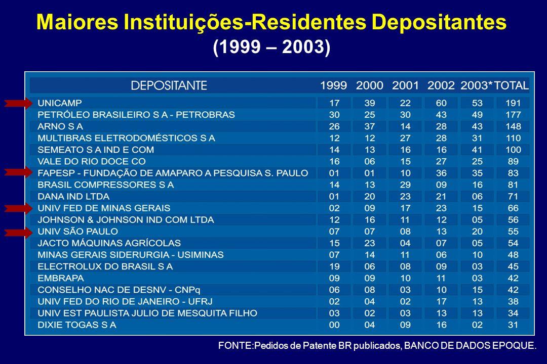 Maiores Instituições-Residentes Depositantes (1999 – 2003) FONTE:Pedidos de Patente BR publicados, BANCO DE DADOS EPOQUE. Se considerarmos ano a ano –