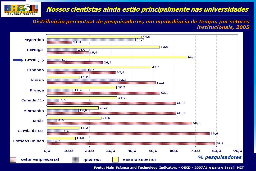% pesquisadores Nossos cientistas ainda estão principalmente nas universidades Distribuição percentual de pesquisadores, em equivalência de tempo, por