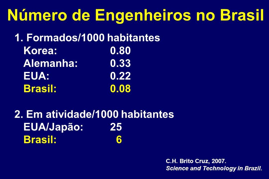 Número de Engenheiros no Brasil 1. Formados/1000 habitantes Korea: 0.80 Alemanha: 0.33 EUA: 0.22 Brasil: 0.08 2. Em atividade/1000 habitantes EUA/Japã