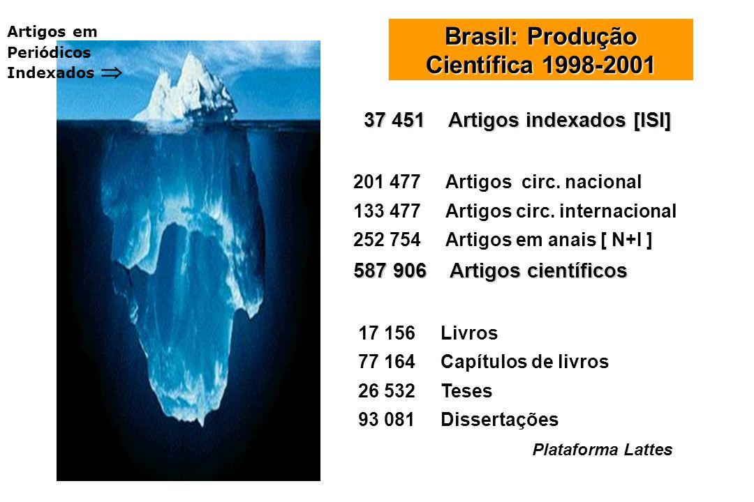 Brasil: Produção Científica 1998-2001 37 451 Artigos indexados [ISI] 201 477 Artigos circ. nacional 133 477 Artigos circ. internacional 252 754 Artigo