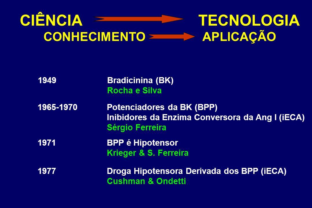 CIÊNCIA TECNOLOGIA CONHECIMENTO APLICAÇÃO 1949Bradicinina (BK) Rocha e Silva 1965-1970Potenciadores da BK (BPP) Inibidores da Enzima Conversora da Ang