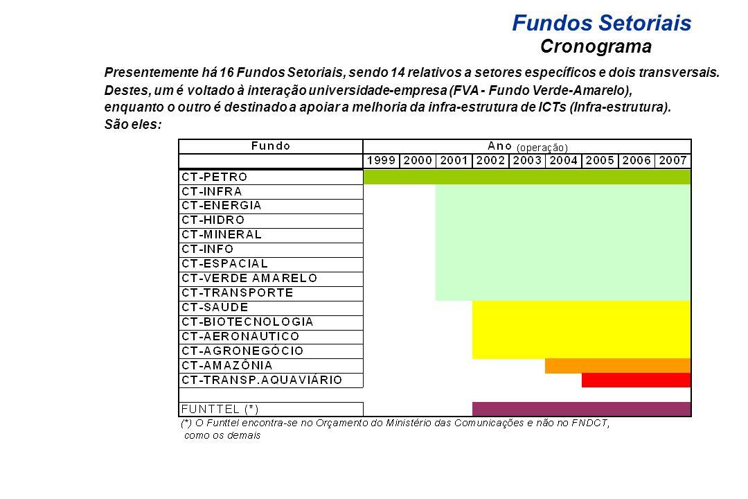 Cronograma Presentemente há 16 Fundos Setoriais, sendo 14 relativos a setores específicos e dois transversais. Destes, um é voltado à interação univer