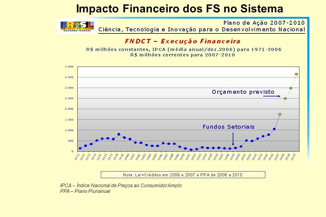 Impacto Financeiro dos FS no Sistema IPCA – Índice Nacional de Preços ao Consumidor Amplo PPA – Plano Plurianual