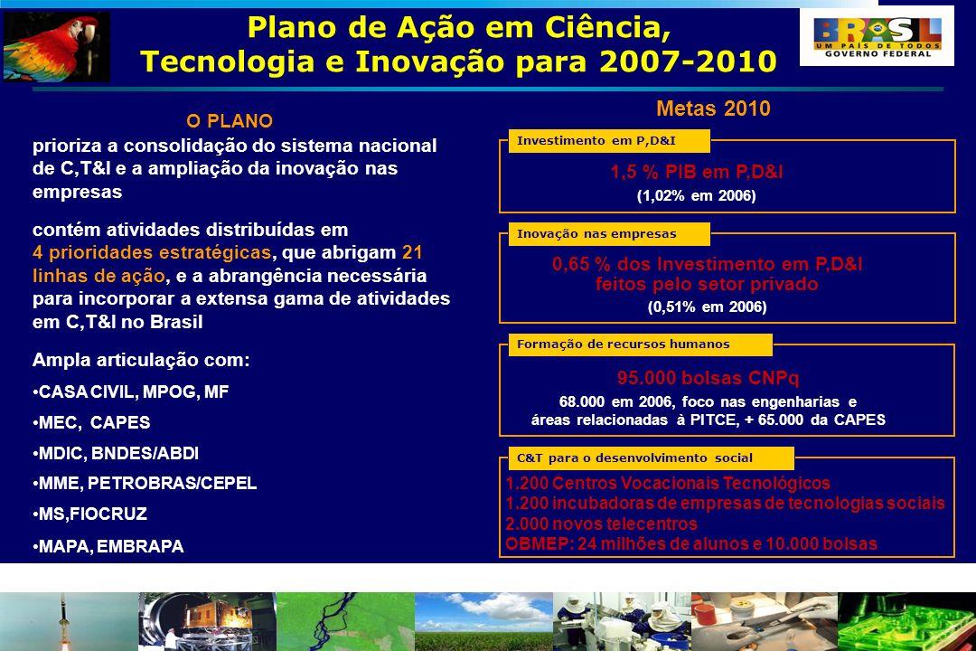 Plano de Ação em Ciência, Tecnologia e Inovação para 2007-2010 Metas 2010 O PLANO 1.200 Centros Vocacionais Tecnológicos 1.200 incubadoras de empresas