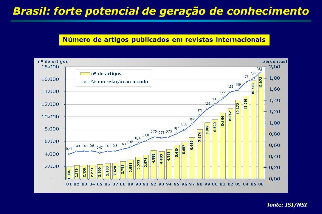 Rank 2005 CountryWorld % 1USA32,7 2JAPAN8,5 3GERMANY8,4 4ENGLAND7,4 5CHINA6,7 6FRANCE5,9 7CANADA4,8 8ITALY4,4 9SPAIN3,3 10AUSTRALIA3,0 11RUSSIA2,7 12INDIA2,7 13NETHERLANDS2,7 14SOUTH KOREA2,6 15SWEDEN1,9 Rank 2005 CountryWorld % 16SWITZERLAND1,9 17BRAZIL1,8 18TAIWAN1,8 19TURKEY1,6 20POLAND1,5 21BELGIUM1,5 22ISRAEL1,2 23SCOTLAND1,2 24DENMARK1,0 25AUSTRIA1,0 26FINLAND0,9 27GREECE0,8 28MEXICO0,8 29NORWAY0,7 30SINGAPORE0,7 Produção Científica – Ranking 30 Países 2005 (882.860 artigos)