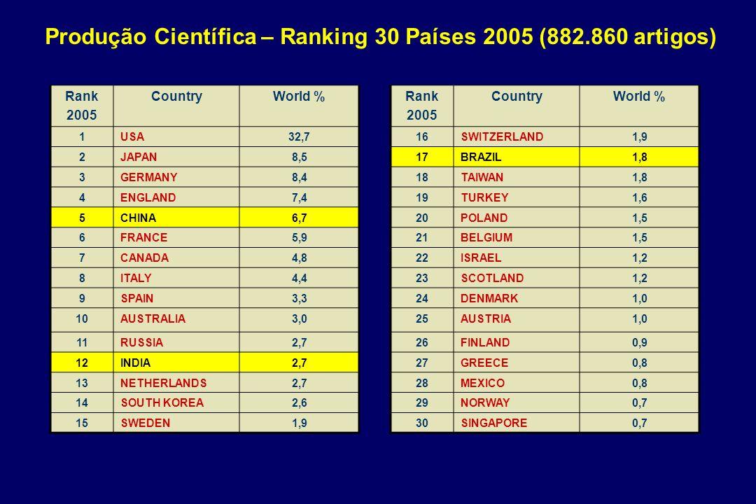 MOST DYNAMICALLY GROWING COUNTRIES (1991-2003) Leta, J. et al., Scientometrics, 2005.