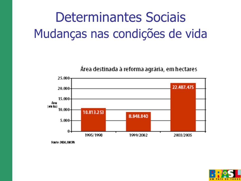 Determinantes Sociais Mudanças nas condições de vida