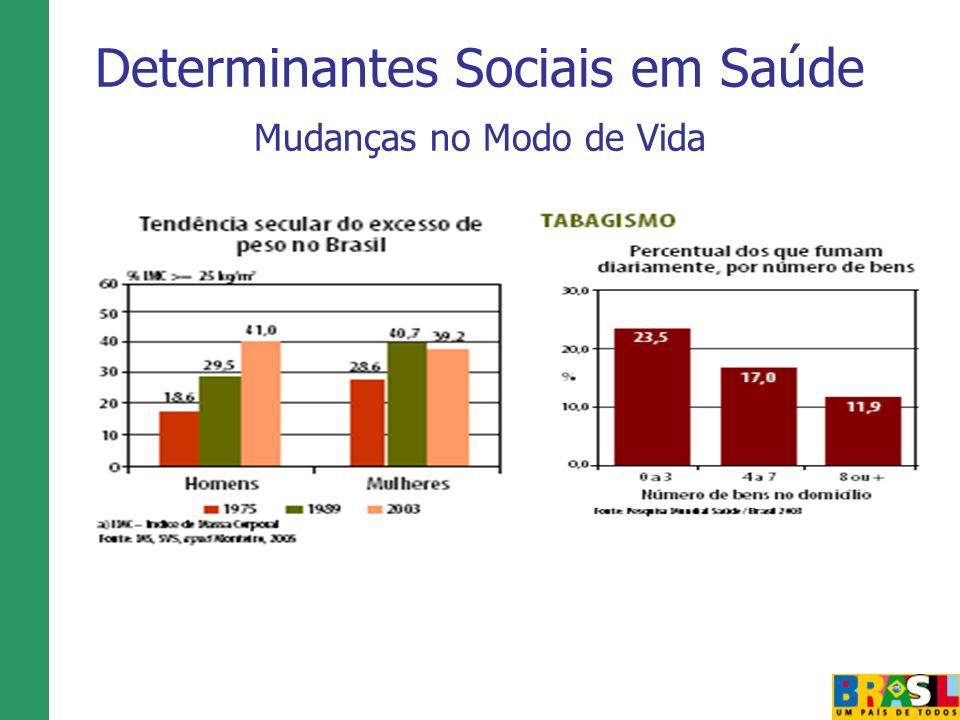 Determinantes Sociais em Saúde Mudanças no Modo de Vida