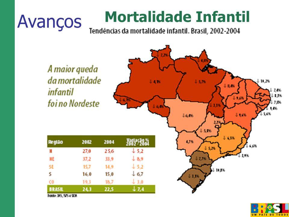 Avanços Mortalidade Infantil