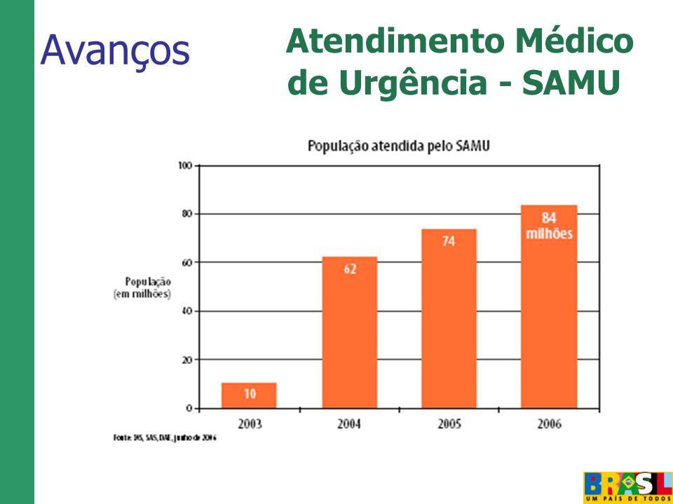 Avanços Atendimento Médico de Urgência - SAMU