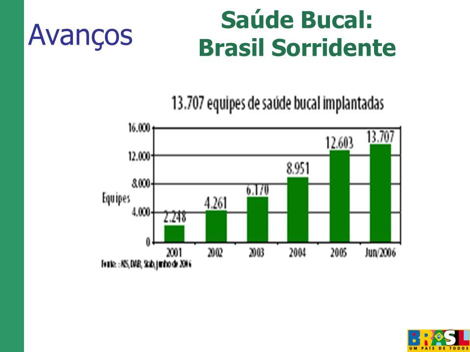 Avanços Saúde Bucal: Brasil Sorridente