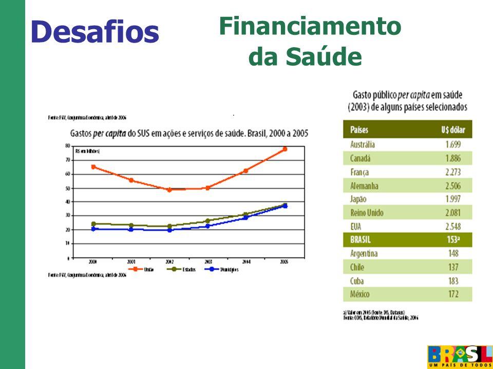 Financiamento da Saúde Desafios