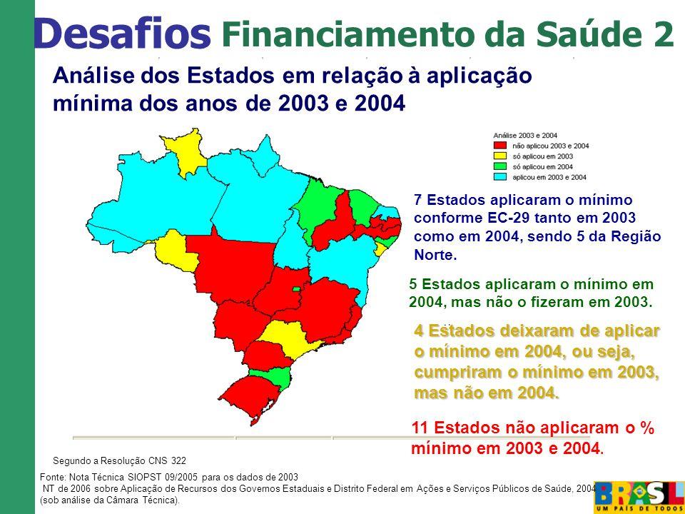 Análise dos Estados em relação à aplicação mínima dos anos de 2003 e 2004 Segundo a Resolução CNS 322 7 Estados aplicaram o mínimo conforme EC-29 tant