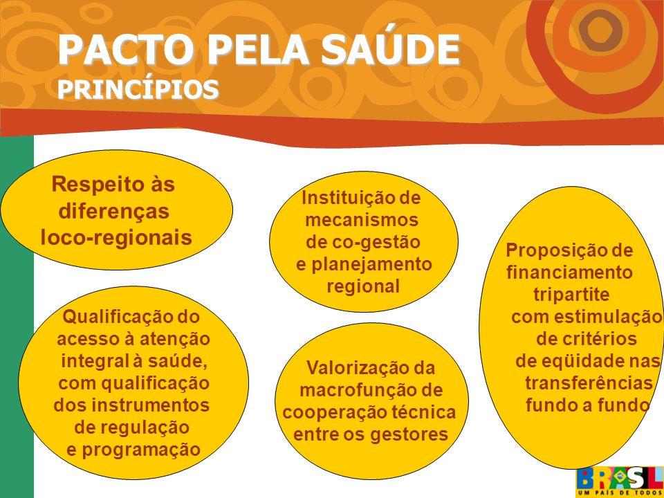 Regulamentar a EC-29 – Financiamento Tripartite Implementar o Pacto pela Saúde Investir na qualificação do Modelo de Atenção á Saúde Fortalecimento dos preceitos legais referentes a descentralização, regionalização e hierarquização da rede de serviços de saúde; Ampliar o acesso a ações e serviços de saúde; Fortalecer a Atenção Básica; Garantir Média e Alta Complexidade Reduzir as iniqüidades regionais; Priorizar a Promoção da Saúde como um dos eixos do Modelo de Atenção à Saúde Como devemos caminhar ?