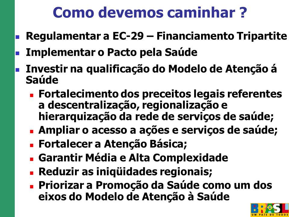 Regulamentar a EC-29 – Financiamento Tripartite Implementar o Pacto pela Saúde Investir na qualificação do Modelo de Atenção á Saúde Fortalecimento do