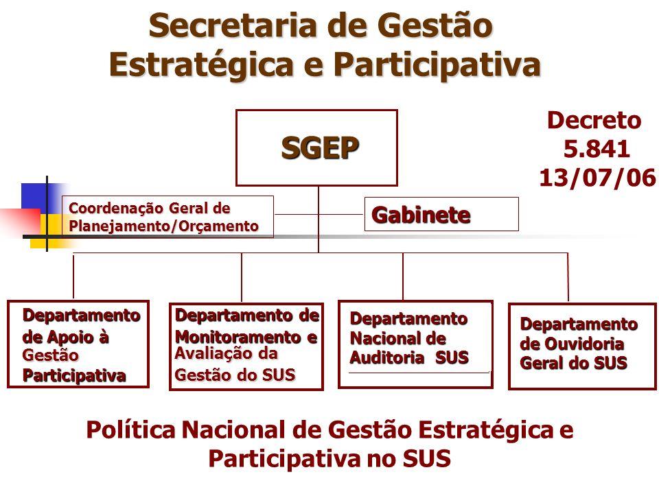 SGEP Departamento de Apoio à Gestão Participativa Departamento de Monitoramento e Avaliação da Gestão do SUS DENASUS Gabinete Coordenação Geral de Pla