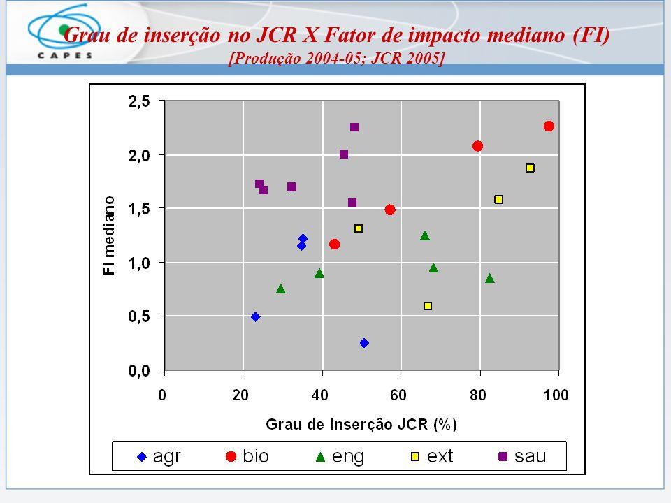 Grau de inserção no JCR X Fator de impacto mediano (FI) [Produção 2004-05; JCR 2005]