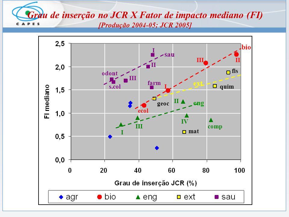 Grau de inserção no JCR X Fator de impacto mediano (FI) [Produção 2004-05; JCR 2005] eng sau bio ext IIIII I ecol I II III farm odont s.col II IV IIIcomp I fis quim geoc mat