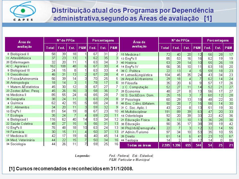 Distribuição atual dos Programas por Dependência administrativa,segundo as Áreas de avaliação [1] [1] Cursos recomendados e reconhecidos em 31/1/2008.