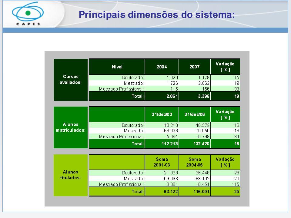 Principais dimensões do sistema: