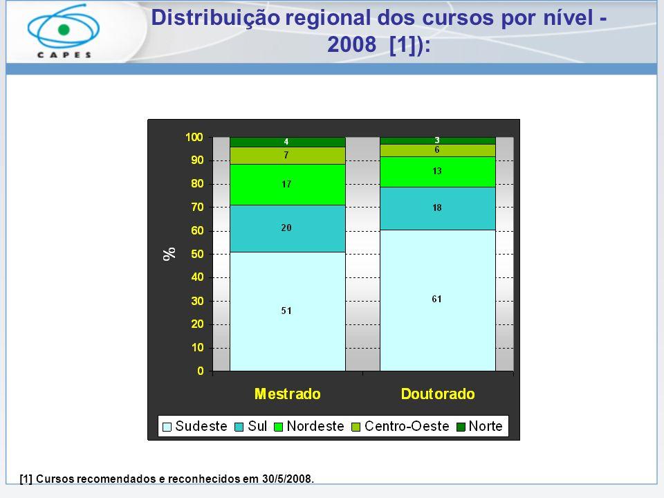 Distribuição regional dos cursos por nível - 2008 [1]): [1] Cursos recomendados e reconhecidos em 30/5/2008.