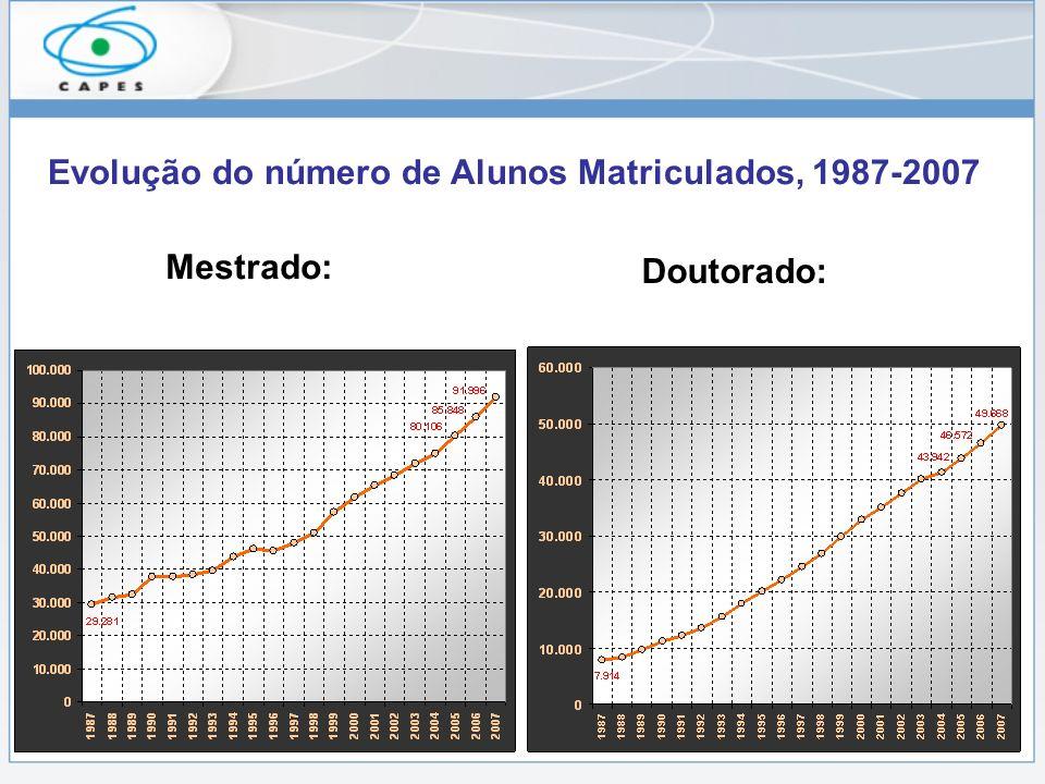 Evolução do número de Alunos Matriculados, 1987-2007 Mestrado: Doutorado:
