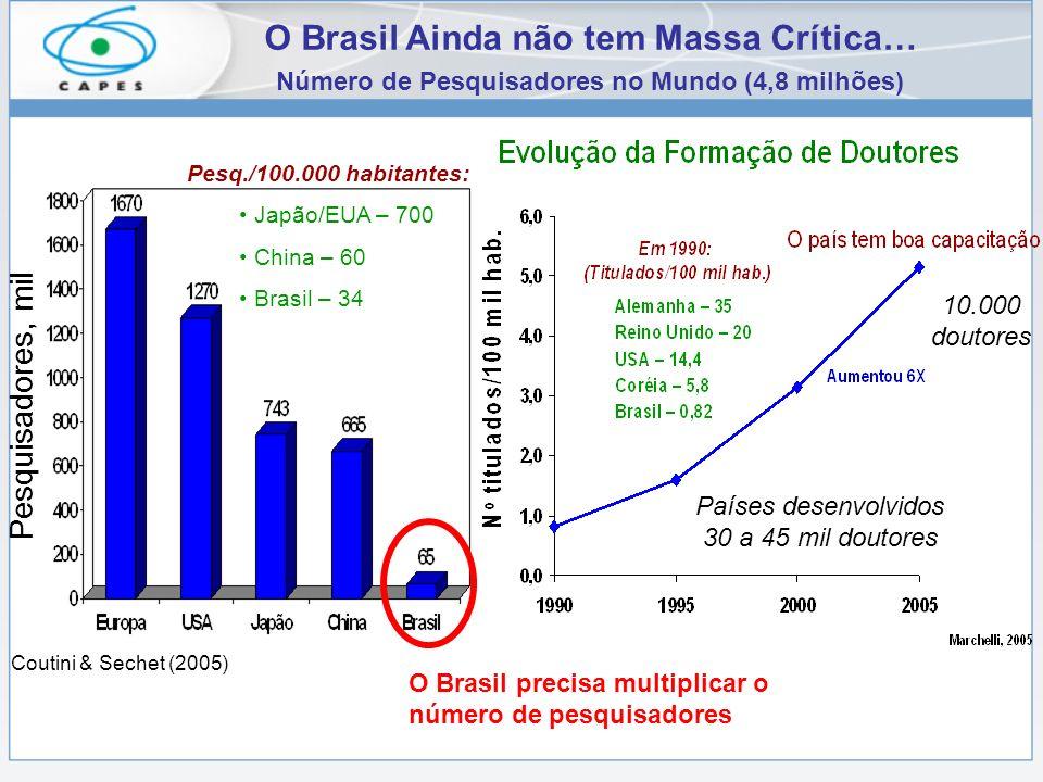 O Brasil Ainda não tem Massa Crítica… Número de Pesquisadores no Mundo (4,8 milhões) Pesquisadores, mil Pesq./100.000 habitantes: Japão/EUA – 700 China – 60 Brasil – 34 Coutini & Sechet (2005) O Brasil precisa multiplicar o número de pesquisadores 10.000 doutores Países desenvolvidos 30 a 45 mil doutores
