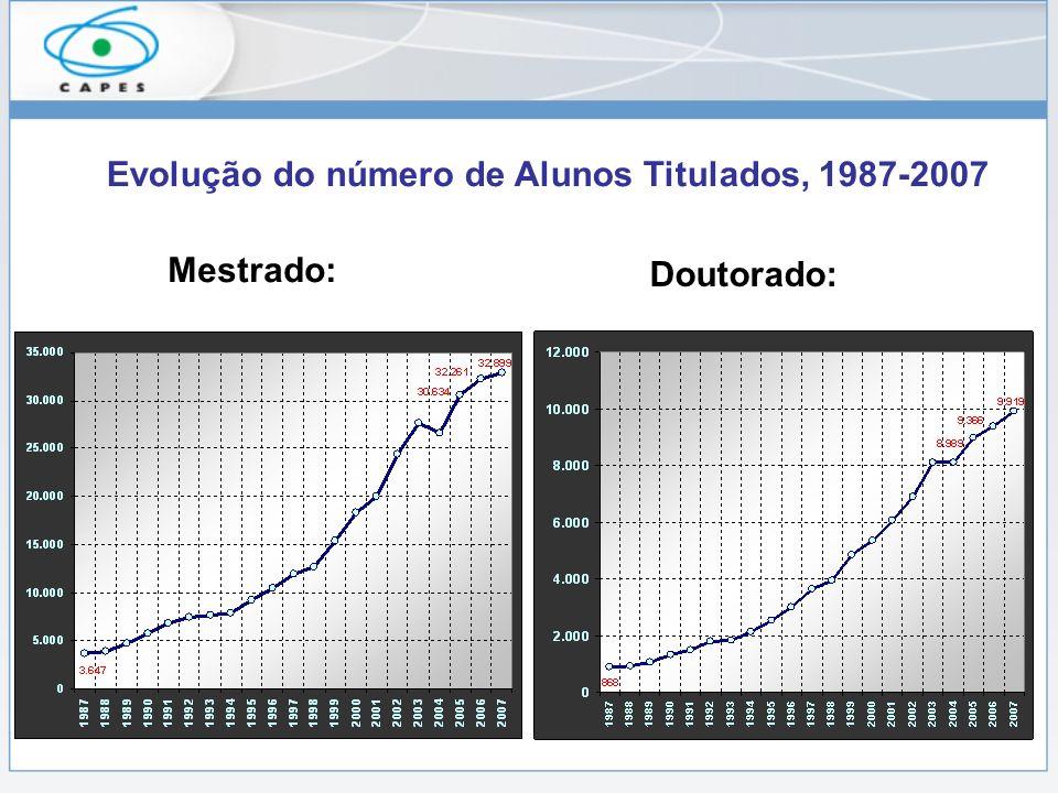 Evolução do número de Alunos Titulados, 1987-2007 Mestrado: Doutorado: