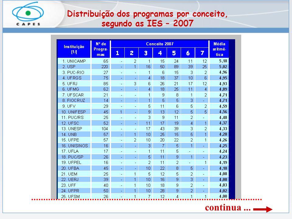 Distribuição dos programas por conceito, segundo as IES – 2007 continua...
