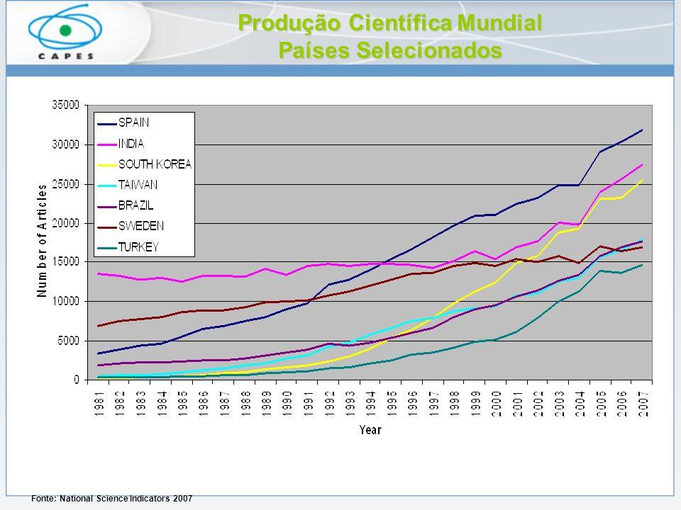 Produção Científica Mundial Países Selecionados Fonte: National Science Indicators 2007