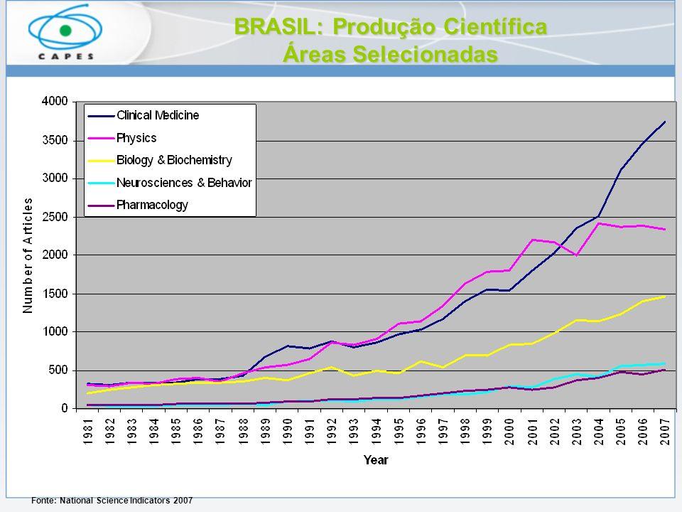 BRASIL: Produção Científica Áreas Selecionadas Fonte: National Science Indicators 2007