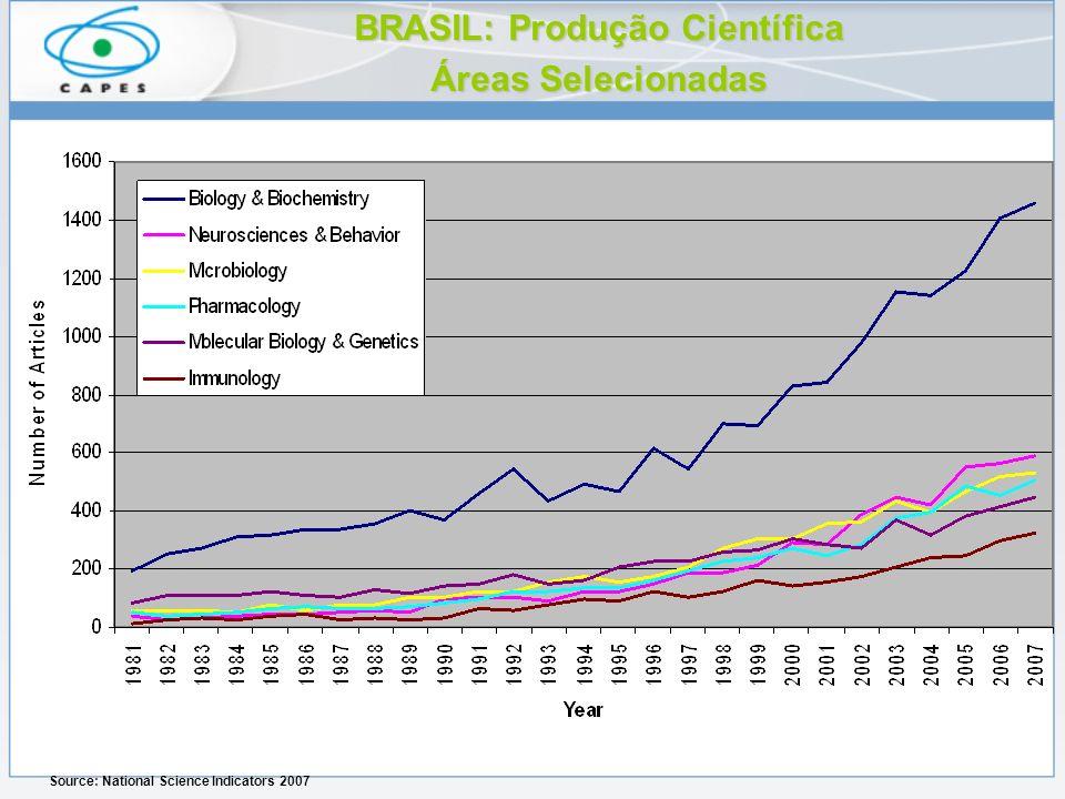BRASIL: Produção Científica Áreas Selecionadas Source: National Science Indicators 2007