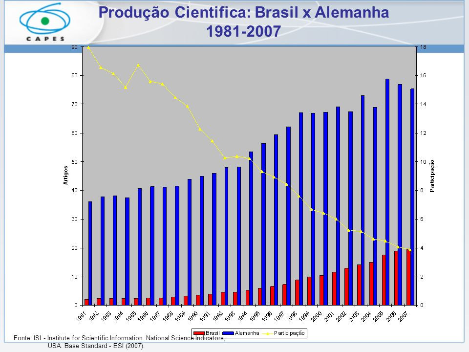 Produção Cientifica: Brasil x Alemanha 1981-2007 Fonte: ISI - Institute for Scientific Information. National Science Indicators, USA. Base Standard -
