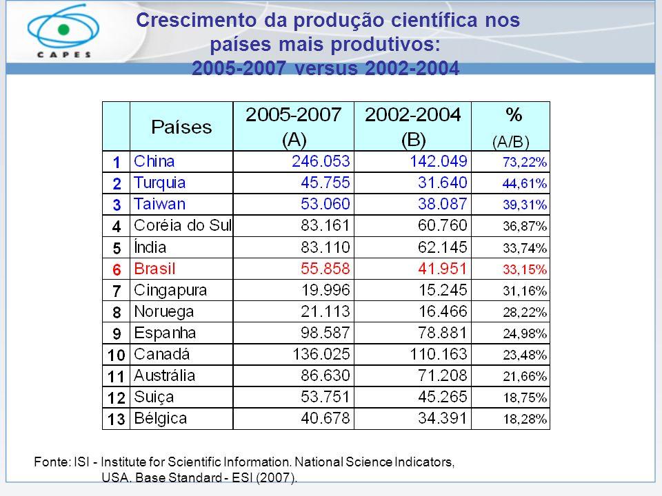Crescimento da produção científica nos países mais produtivos: 2005-2007 versus 2002-2004 Fonte: ISI - Institute for Scientific Information. National