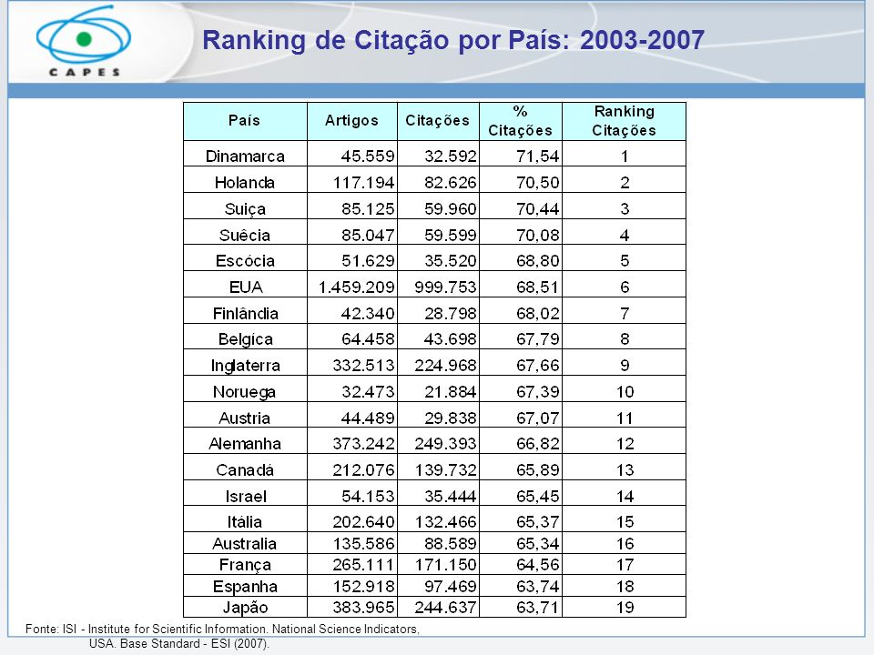 Ranking de Citação por País: 2003-2007 Fonte: ISI - Institute for Scientific Information.