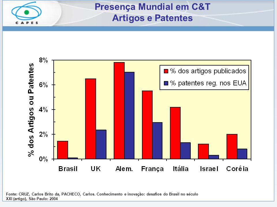 Presença Mundial em C&T Artigos e Patentes Fonte: CRUZ, Carlos Brito da, PACHECO, Carlos. Conhecimento e inovação: desafios do Brasil no século XXI (a