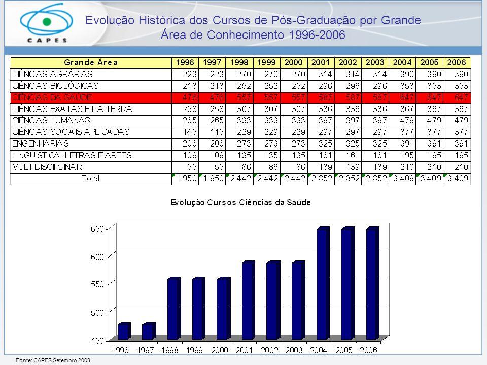 Fonte: CAPES Setembro 2008 Evolução Histórica dos Cursos de Pós-Graduação por Grande Área de Conhecimento 1996-2006